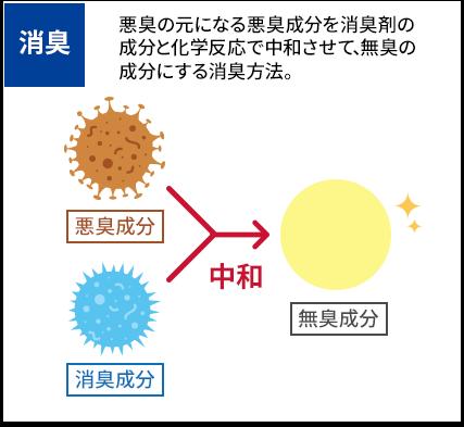悪臭の元になる悪臭成分を消臭剤の成分と化学反応で中和させて、無臭の成分にする消臭方法。