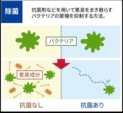 抗菌剤などを用いて悪臭をまき散らすバクテリアの繁殖を抑制する方法。